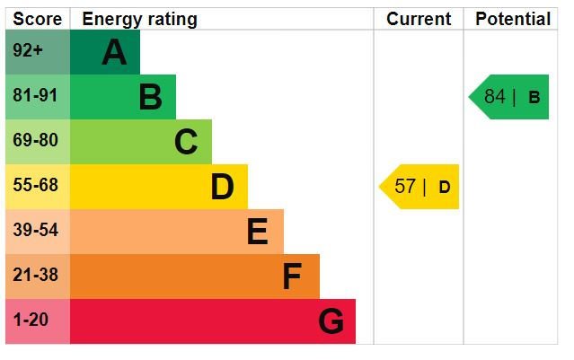 EPC Graph for Mayfield Grove, Harrogate, HG1 5EY