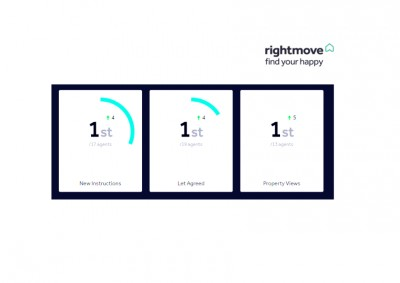 FSS Listed Top Letting Agent by Rightmove